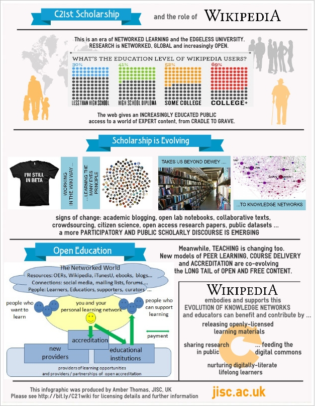 EduWiki 2012 infographic by Amber Thomas