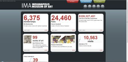 Indianapolis Museum of Art analytics dashboard