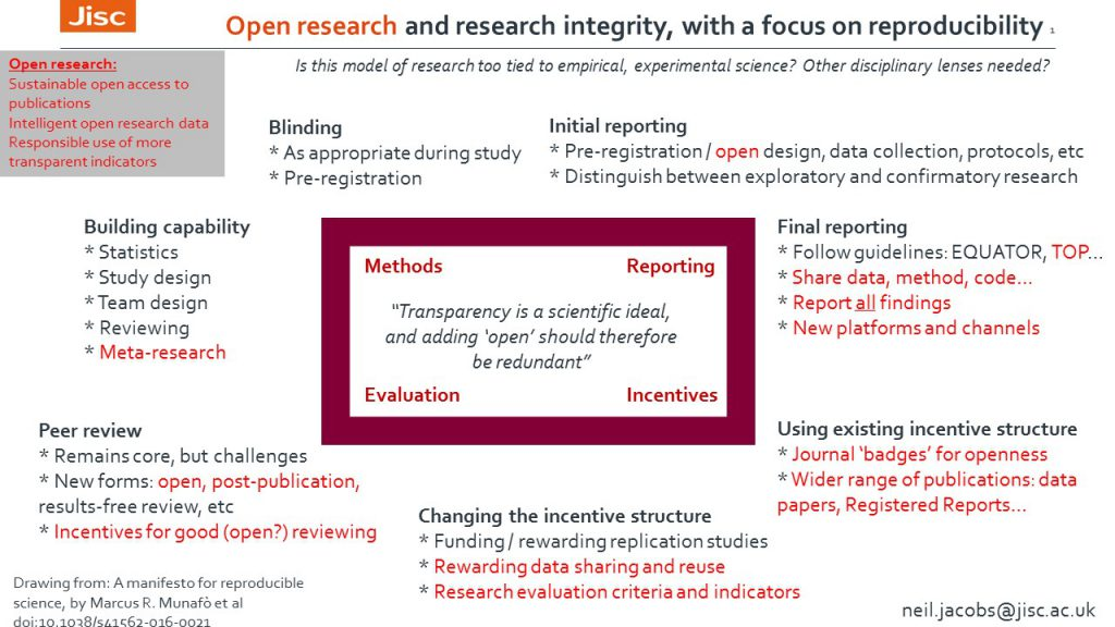 Jacobs - Research Integrity Forum slide